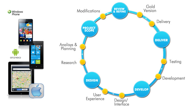 user experience ux design process